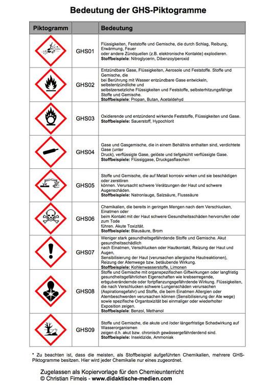 GHS-Piktogramme - Didaktische Medien für den