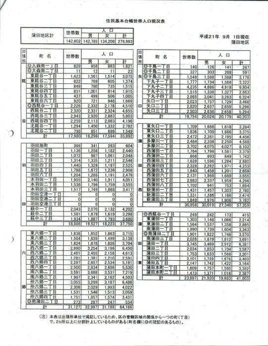住民基本台帳世帯人口現況表_平成21年9月1日鎌田地区