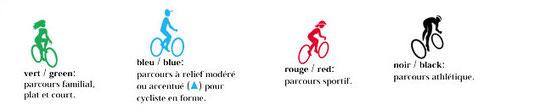 Cliquer sur les vélos