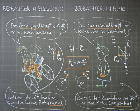 Radialkräfte