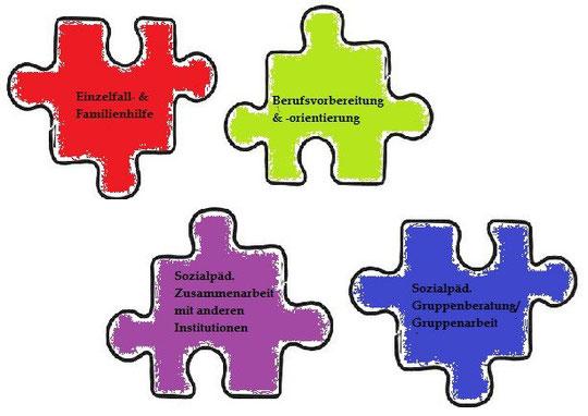 Die Aufgabenfelder des Sozialpädagogen