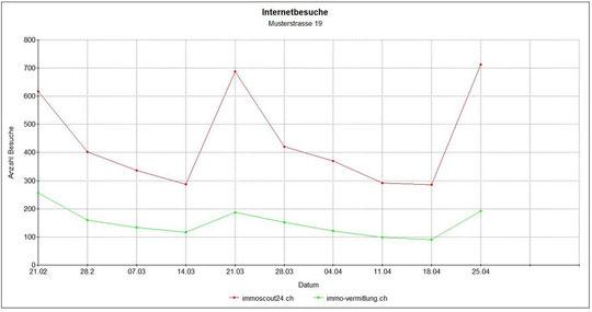 Diagramm Statistik vom 25.4.2011