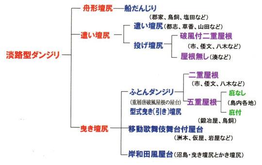 だんじりの形態分類(淡路のみ)