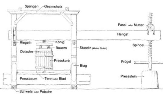 Baumpresse, Steinpresse oder auch Hengstpresse genannt             -           Skizze von Helmut Leierer