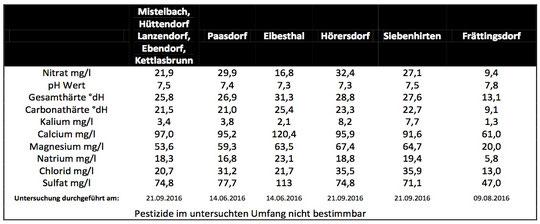 Trinkwasser nitratwerte h rersdorf termine immobilien - Amtliche afa tabelle 2016 ...