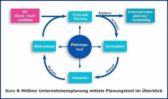 K&M Unternehmensplanung