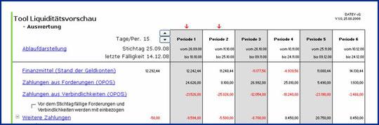 km liquidittsvorschau - Liquiditatsplanung Beispiel