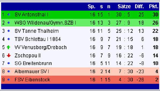 Abschlusstabelle der Herren Erzgebirgsliga 2008/09