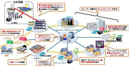 スマートシティのイメージ図(出典:経済産業省)