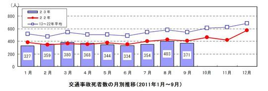 交通事故死者数の月別推移