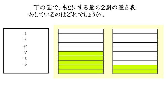 図2 歩合の基本