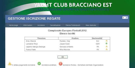 Iscritti al Campionato Europeo 2012