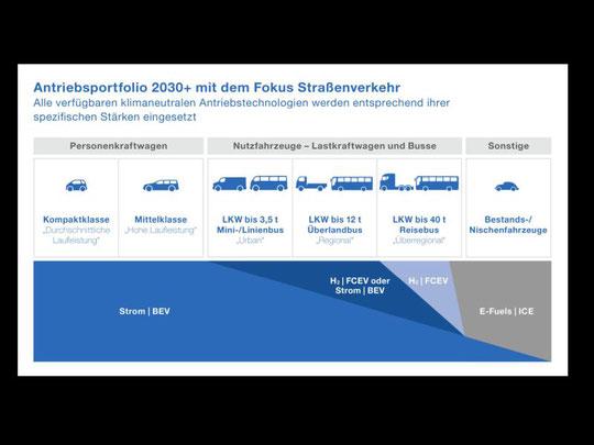Das Antriebsportfolio 2030+: