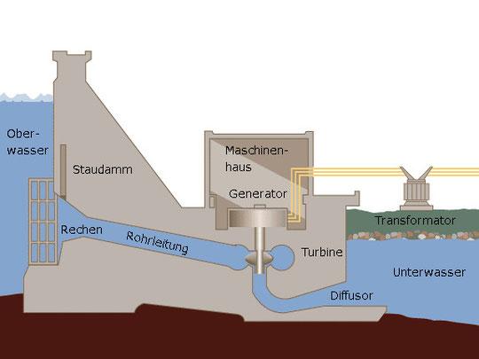 Schema eines Wasserkraftwerkes ausgestattet mit einer Kaplan-Turbine  (Grafik= Wikepedia)