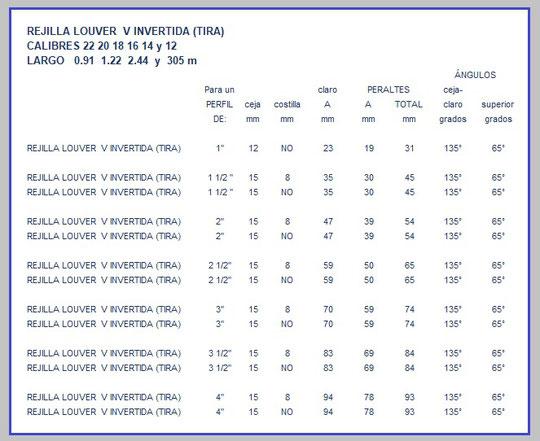 REJILLA LOUVER (TIRA) V INVERTIDA CON Y SIN COSTILLA TABLA DE ESPECIFICACIONES