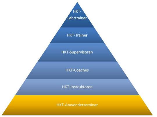 HKT-Qualifizierungspyramide (HKT-Coach: nur für Studierende der PH Heidelberg!)