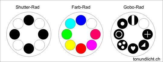 Gobo-Rad, Shutter-Rad, Farb-Rad