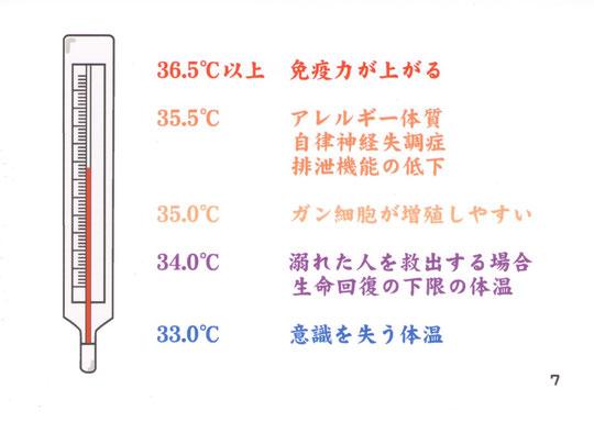 体温と体調