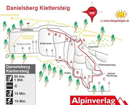 Danielsberg