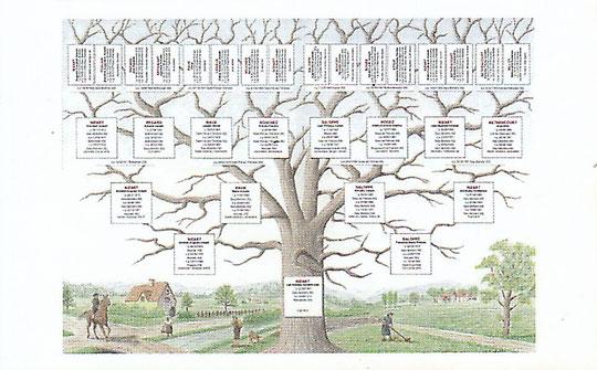 Exemple d'une généalogie complète par Quartiers.