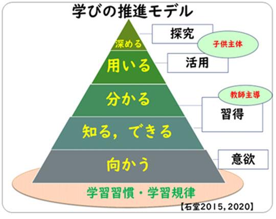 図1:学びの推進モデル(石堂2020)