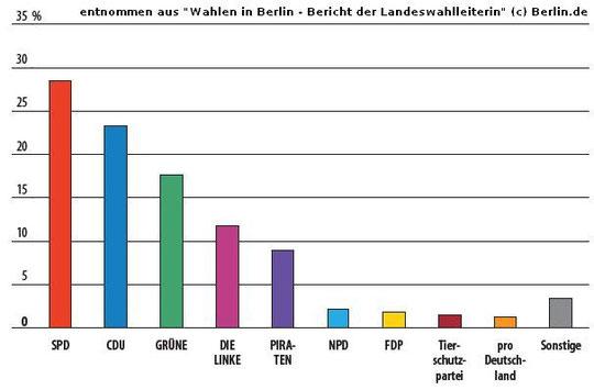 Wahlstatistik