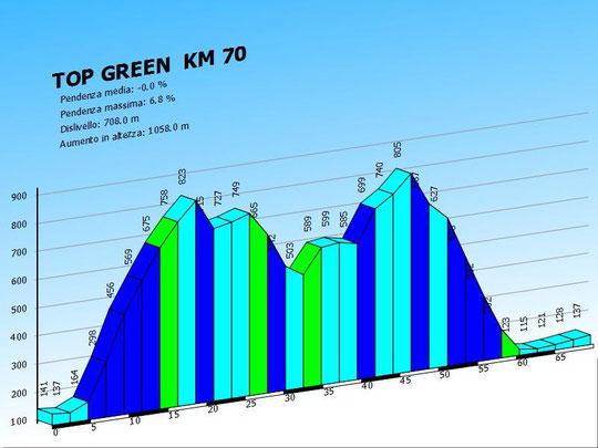 Top Green km 70