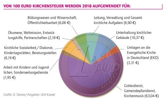 Grafik: medio.tv/Denzin gem. Angaben Landeskirchenamt Kassel