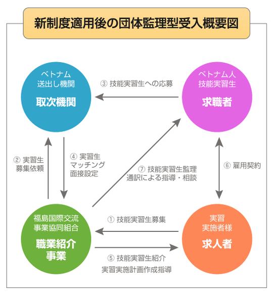 新制度適用後の団体監理型受入概要図2