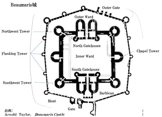 集中(Concentric)様式の例 : Beaumaris城
