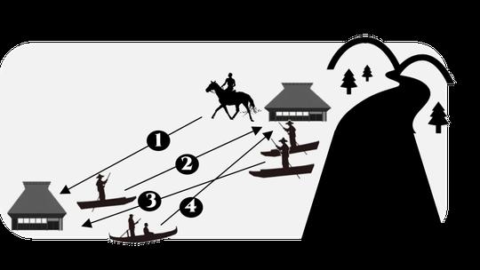 ②馬を非難させて、親戚等から舟を借りている図