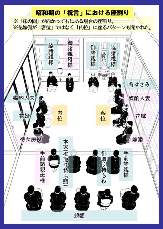 「嫁取り」 昭和期の「祝言」における座割り