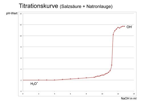 Titrationskurve einer starken Säure