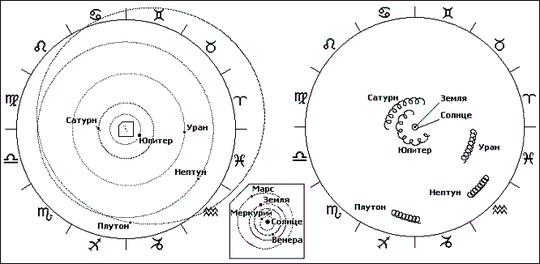 Рис. 3. Орбиты планет в гелиоцентрической системе на январь 2010 года (движение против часовой стрелки)     Орбиты планет в геоцентрической системе за период с 2002 по 2010 год (движение против часовой стрелки)