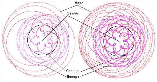 Рис. 2. Геоцентрическая система. Орбиты Венеры и Марса за 8 лет и за 24 года.