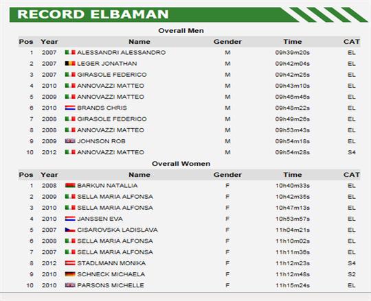 Rekorde Elbaman bis 2012