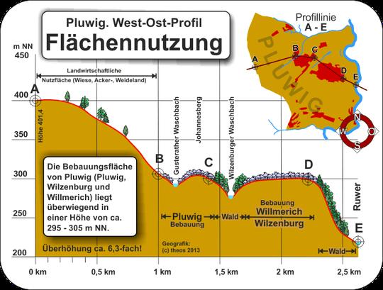 Geografik: (c) Theophil Schweicher, 2013