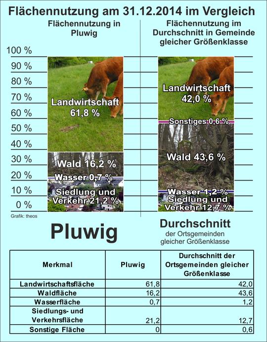 Zahlen: Stat. Landesamt; Geografik: Theophil Schweicher