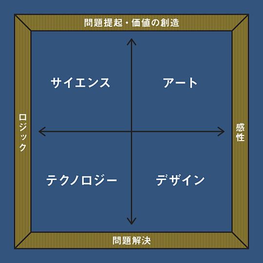 書道 ビジネス アート思考