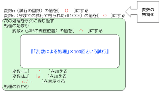 図8 プログラミング問題の考え方1