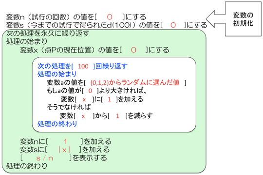図9 プログラミング問題の考え方2