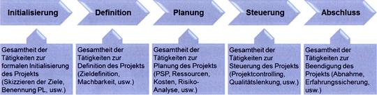 Projektmanagement-Prozess (Bildvergrößerung durch Anklicken)