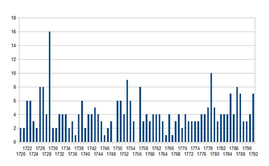 Naissances de 1720 à 1792