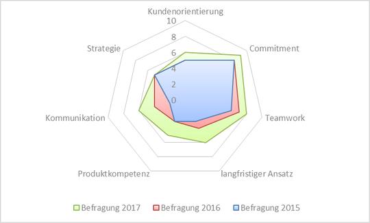 Abb. 2: Netzdiagramm mit farbigen Flächen