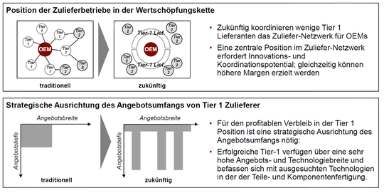 Quelle: AT Kearny, Megatrends in der Automobilindustrie, 2011