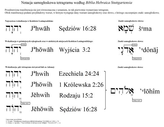 http://pl.wikipedia.org/wiki/Tetragram