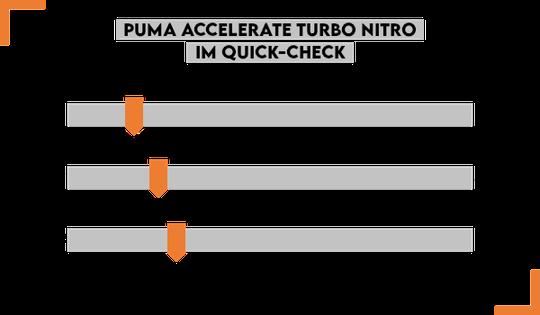 PUMA Accelerate Turbo Nitro Test