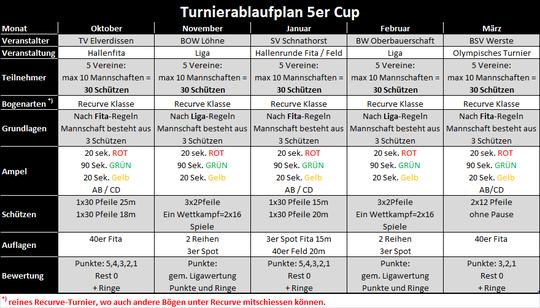 5er Cup Turnierablaufplan