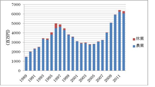 表1.北海道における農林業被害額(北海道資料より作成)