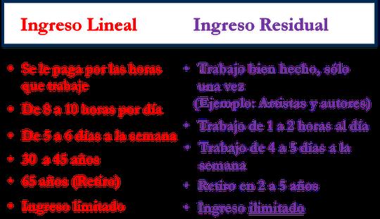¿ Que son los Ingresos Residuales ?  -  Da Clic en la Imagen y ve La Enorme Diferencia entre ambos Ingresos.